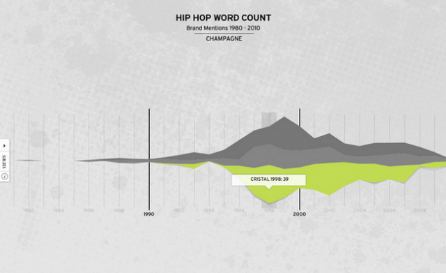 hip-hop-word-count-rap-database